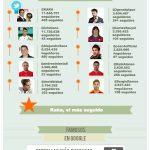 Cristiano Ronaldo, Kaká y Torres, los más populares del social media y buscadores en España
