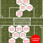 Comienza la Eurocopa: La Roja, en Facebook y Twitter