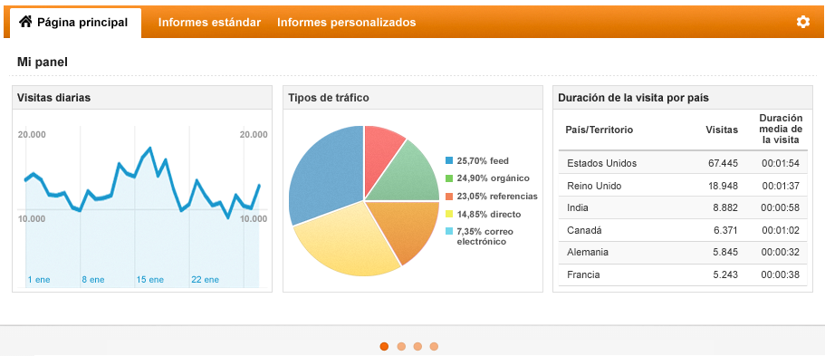 Captura de portada de Google Analytics