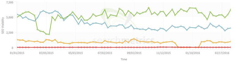 gráfica de competencia en visibilidad SEO de Searchmetrics