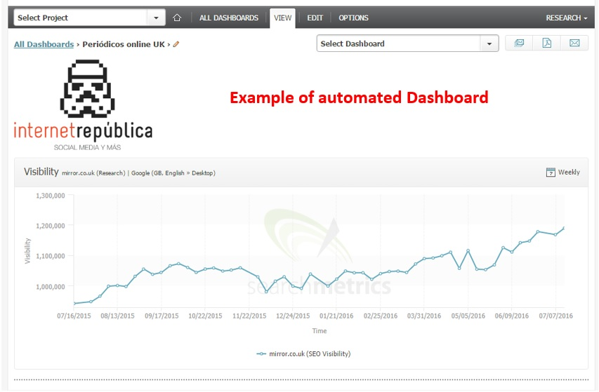 Example of automated dashboard