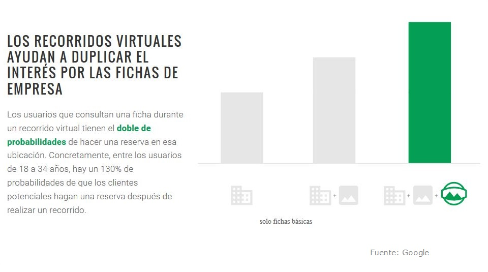 Recorridos Virtuales - Google my business