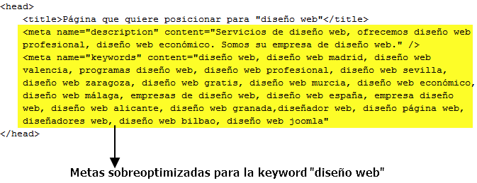 Meta keywords y meta description sobreoptimizadas