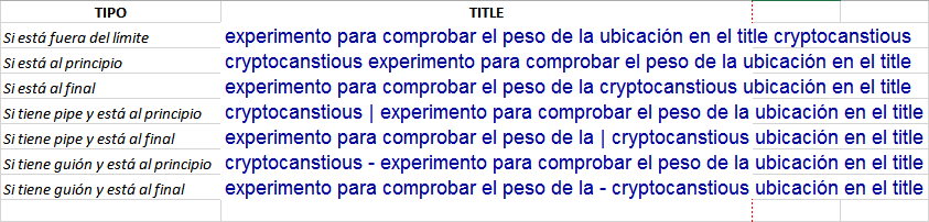 Titles experimiento posición keyword