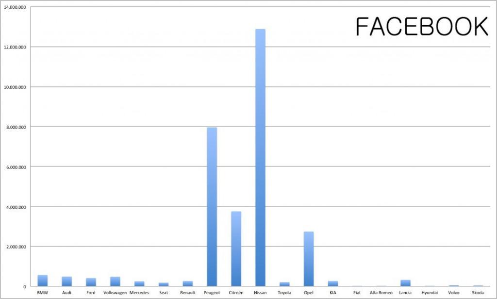 rrss automótivles facebook