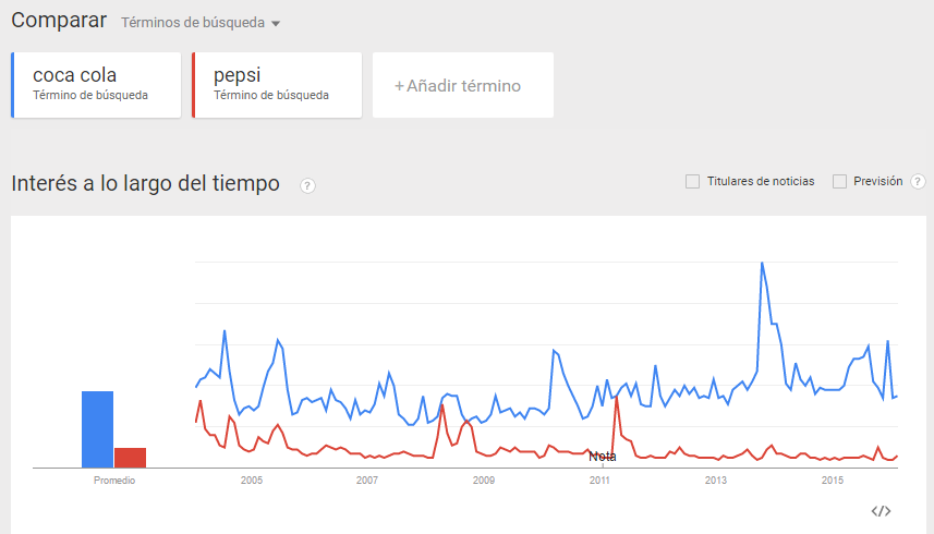 Captura de Google trends