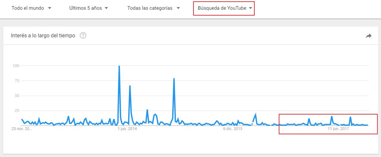 benzema gol google trends