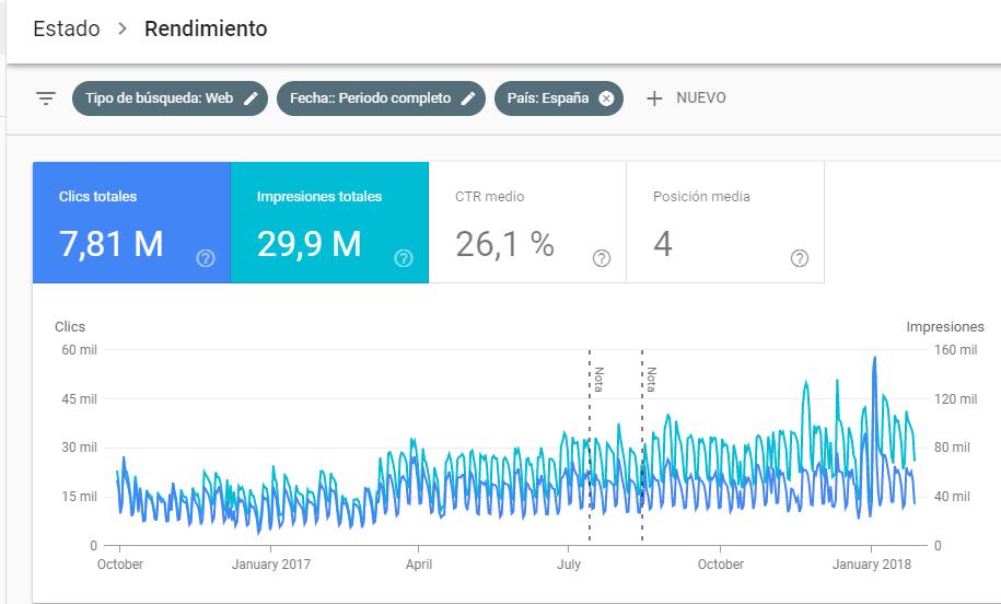 Informe de rendimiento - Nuevo Search Console