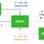 Cómo optimizar JavaScript para SEO