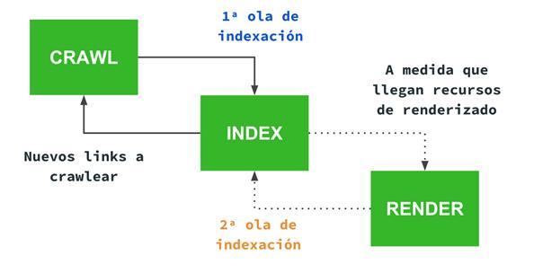 segunda ola de indexación Google