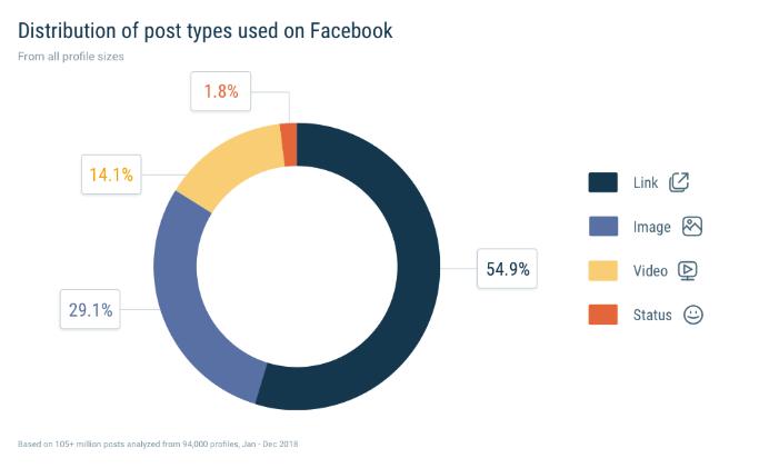 Distribución de tipo de publicaciones en Facebook - Quintly