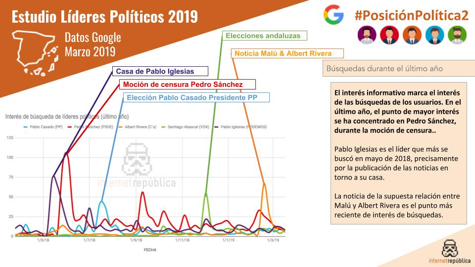 lideres-políticos-busquedas-ultimo-año