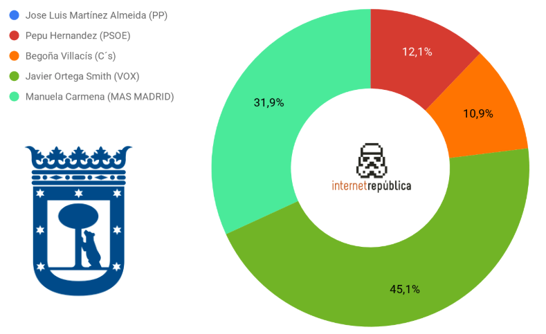 candidatos-alcaldia-madrid-busquedas-google