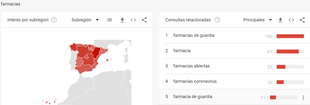 Palabras clave relacionadas con la búsqueda de farmacias en Google
