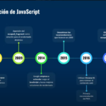 El muro de Google: Experimentos JavaScript 2020