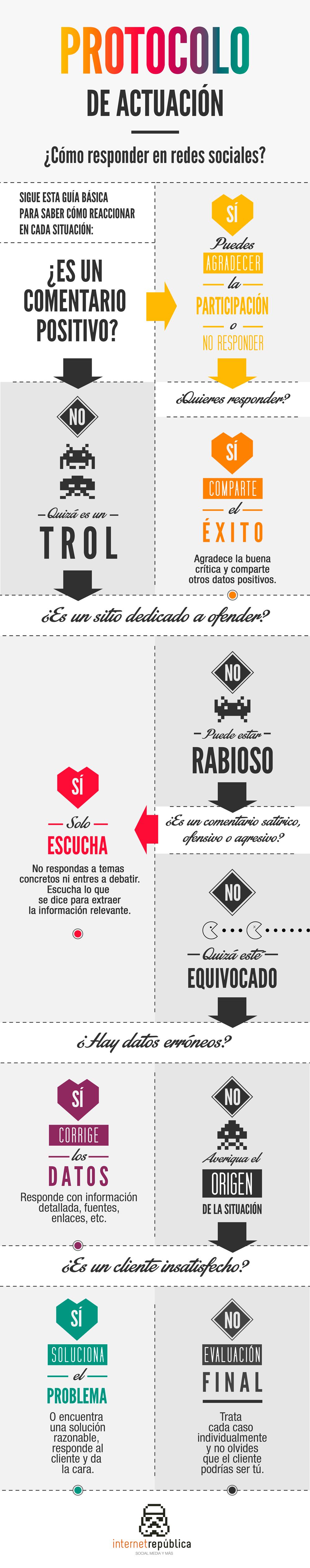 Protocolo redes sociales infografia